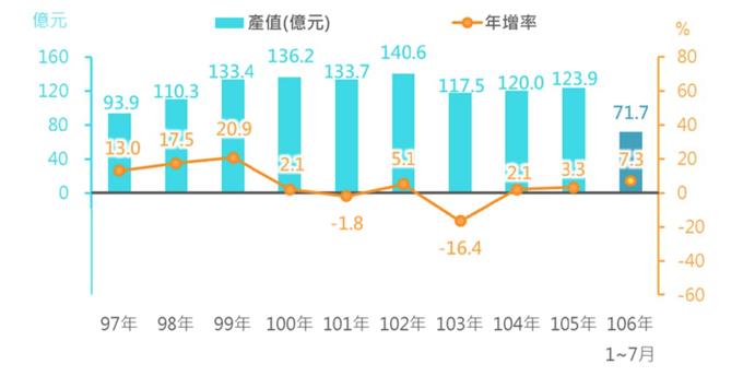 我國營養保健食品產值統計(台湾における栄養保健食品の市場規模)