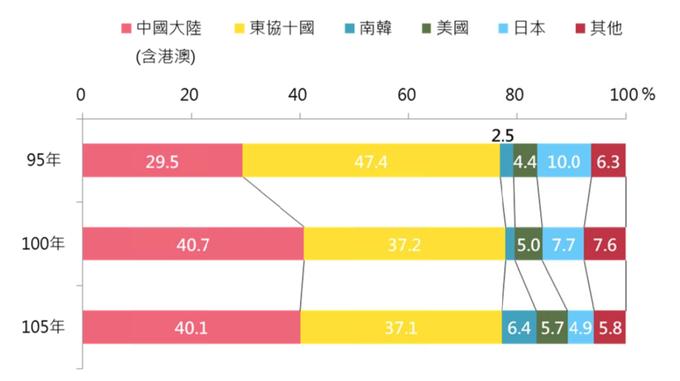 營養保健食品主要出口市場占比(保健食品の主要輸出市場割合)
