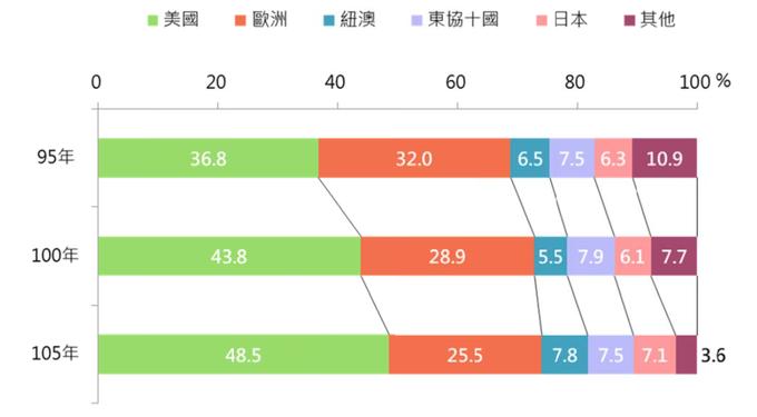營養保健食品主要進口來源(保健食品の主要輸入市場)